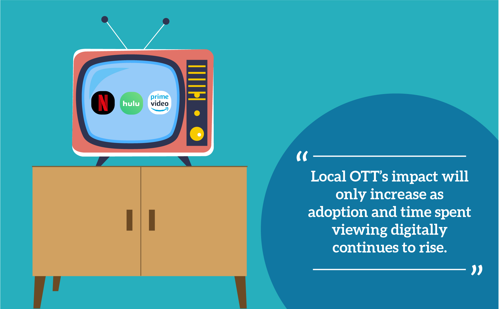 Local OTT's impact will only increase as adoption and time spent viewing digitally continues to rise.