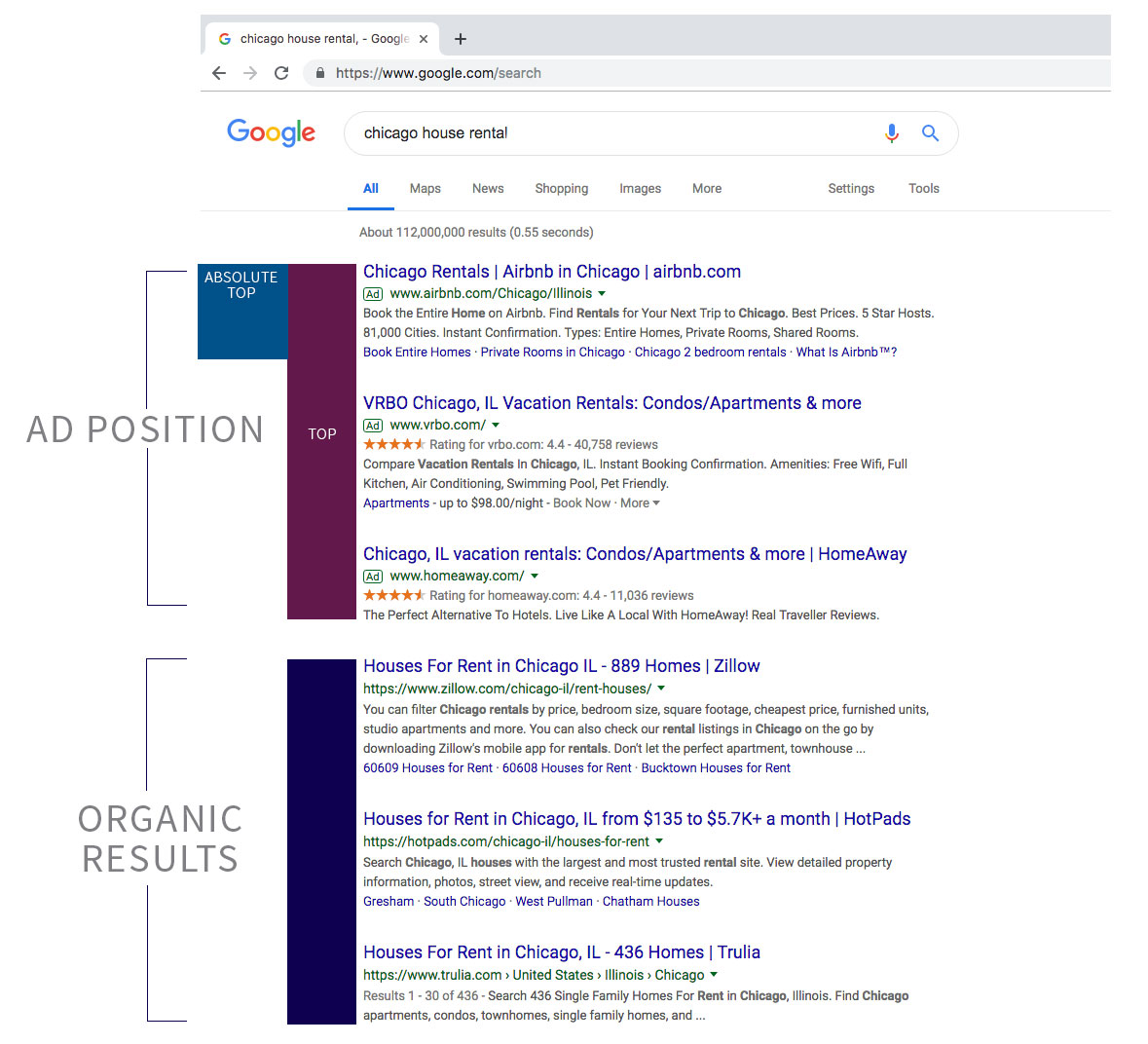 Photo showing ad position placement, including Absolute Top, versus organic results.