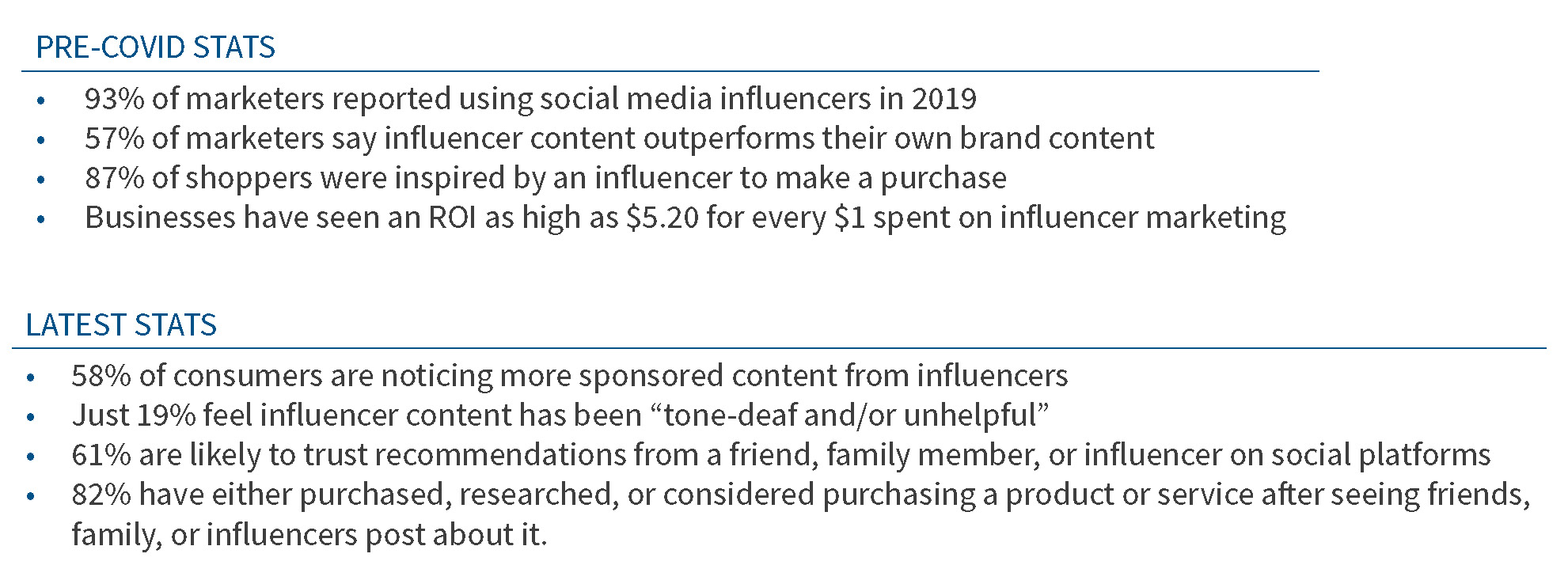 Statistics about Influencer Marketing, pre-COVID to today