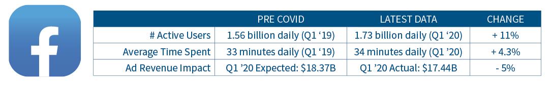 Facebook usage and ad revenue statistics pre-Covid to latest data.