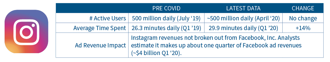 Instagram usage and ad revenue statistics pre-Covid to latest data.