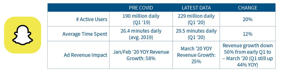 Snapchat usage and ad revenue statistics pre-Covid to latest data.