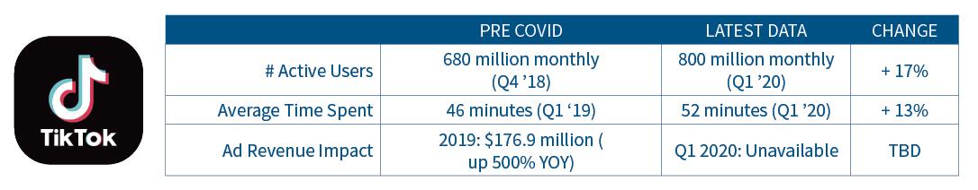 TikTok usage and ad revenue statistics pre-Covid to latest data.